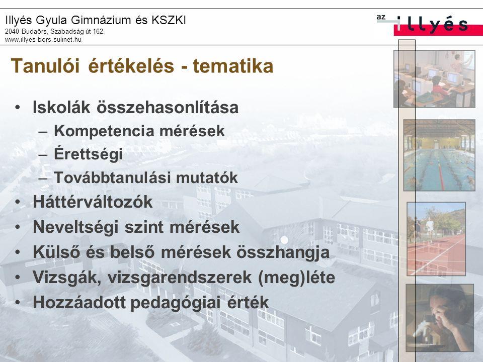Illyés Gyula Gimnázium és KSZKI 2040 Budaörs, Szabadság út 162. www.illyes-bors.sulinet.hu Tanulói értékelés - tematika Iskolák összehasonlítása –Komp