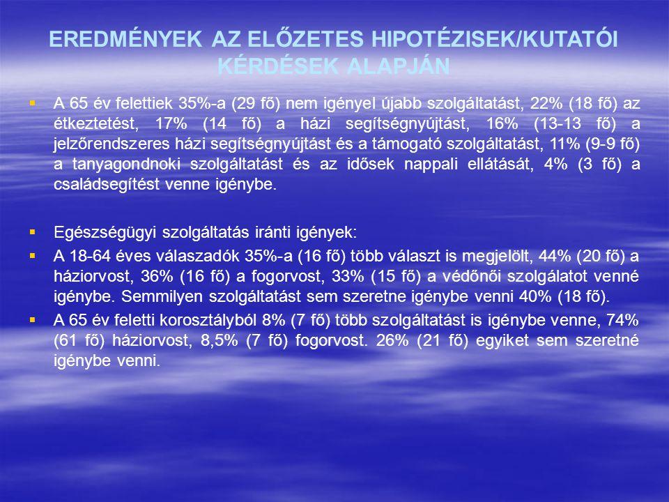 EREDMÉNYEK AZ ELŐZETES HIPOTÉZISEK/KUTATÓI KÉRDÉSEK ALAPJÁN   A 65 év felettiek 35%-a (29 fő) nem igényel újabb szolgáltatást, 22% (18 fő) az étkezt