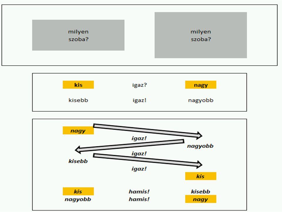 Hasonlóságelemzés (gyanú-, intuíciógenerálás) Legfontosabb módszertani jellemzők: Lépcsős függvények paraméterhelyeinek becslése optimalizálás [(n)LP] keretében Inverz (kettős tagadásra alapozó önellenőrző) tanulási minták rugalmas kezelésének képessége EXPLORATÍV TANULÁSI KÉPESSÉG Optimalizált kombinatorikai felbontás közelítése Futási idő optimalizálása az adatmennyiség függvényében a lépcsőszámmal Szabályelvű output: szakértői rendszer, szimulátor-építés lehetősége Genetikai potenciál becslésének képessége Additív és multiplikatív (egyéb hibridizált) modellek építésének lehetősége Tetszőleges skálákon ábrázolt adatok rangsorokként való kezelése A modellváltozók kizárásának, zajjá minősítésének képessége Modell szinten homogén ceteris paribus alakzatok használata Alternatív megoldások lehetősége