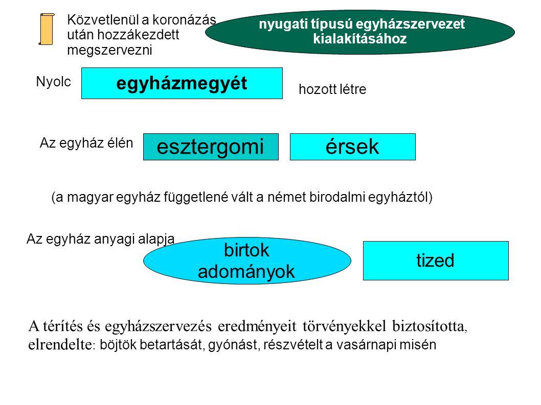 A középkori magyar egyház felépítése Tk.1 Fk (Sz)- 76.old Helyezze el a magyar egyházat a katolikus közösségben.