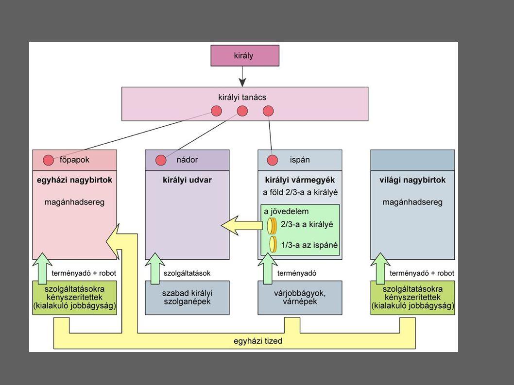 2 törvénykönyv csak másolatban (12sz.kódex és több 15-16sz.