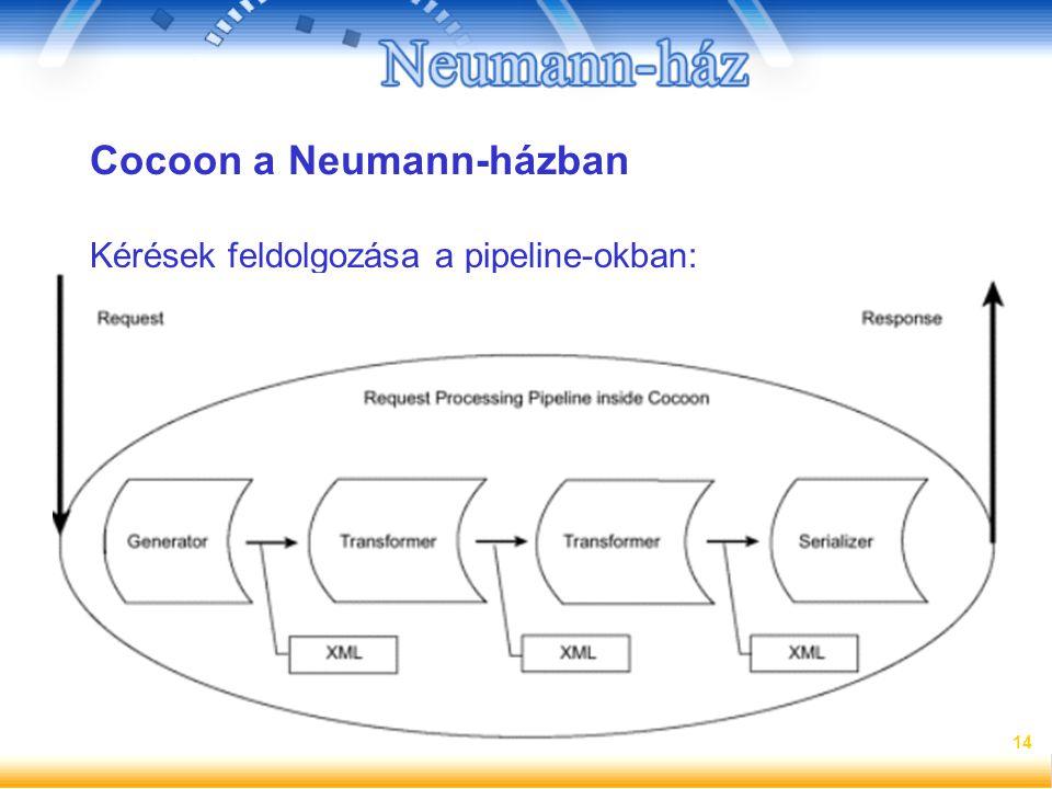 14 Cocoon a Neumann-házban Kérések feldolgozása a pipeline-okban: