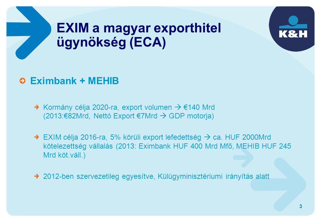 Eximbank + MEHIB Kormány célja 2020-ra, export volumen  €140 Mrd (2013:€82Mrd, Nettó Export €7Mrd  GDP motorja) EXIM célja 2016-ra, 5% körüli export lefedettség  ca.