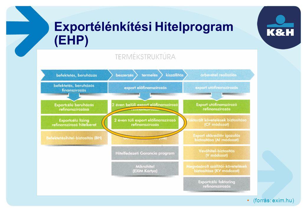 Exportélénkítési Hitelprogram (EHP) (forrás: exim.hu)