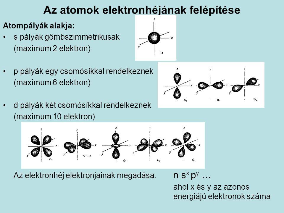 Az atomok elektronhéjának felépítése Atompályák alakja: s pályák gömbszimmetrikusak (maximum 2 elektron) p pályák egy csomósíkkal rendelkeznek (maximu