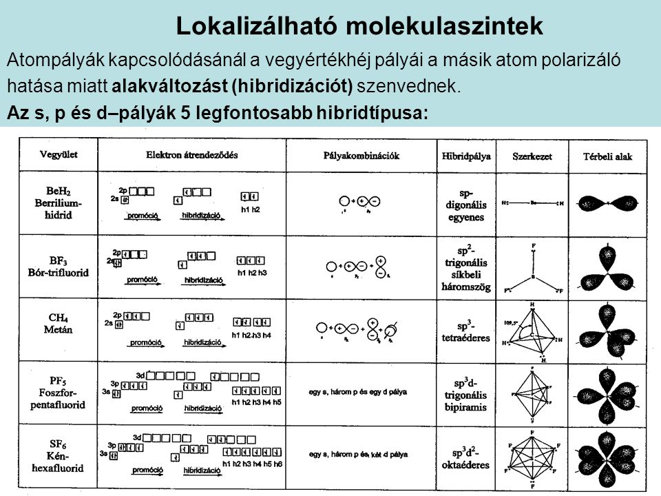 Lokalizálható molekulaszintek Atompályák kapcsolódásánál a vegyértékhéj pályái a másik atom polarizáló hatása miatt alakváltozást (hibridizációt) szen