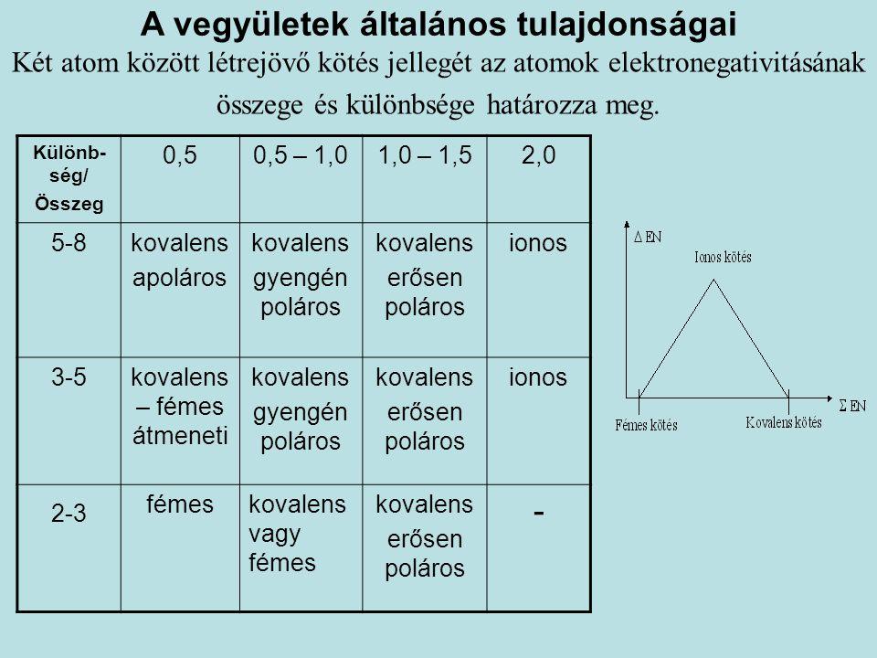 A vegyületek általános tulajdonságai Két atom között létrejövő kötés jellegét az atomok elektronegativitásának összege és különbsége határozza meg. Kü