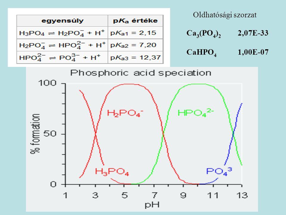 Ca 3 (PO 4 ) 2 2,07E-33 CaHPO 4 1,00E-07 Oldhatósági szorzat