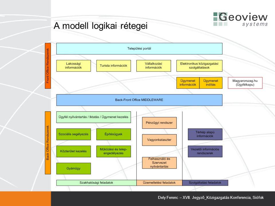 A modell logikai rétegei Dely Ferenc – XVII. Jegyző_Közigazgatás Konferencia, Siófok