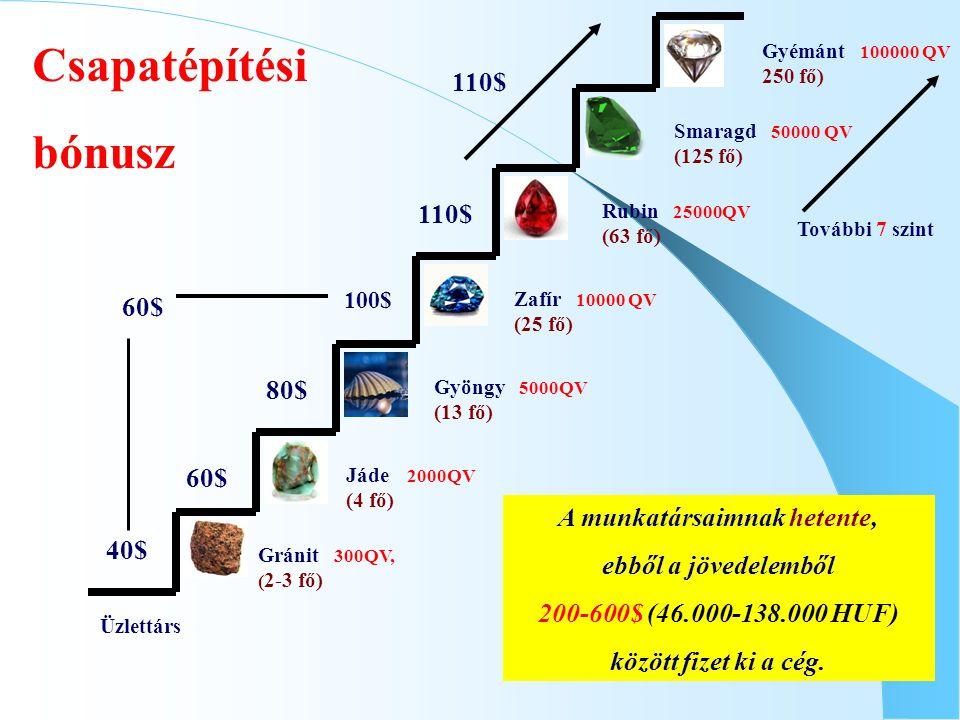 Üzlettárs Csapatépítési bónusz Gránit 300QV, ( 2-3 fő) Jáde 2000QV (4 fő) Gyöngy 5000QV (13 fő) Zafír 10000 QV (25 fő) Rubin 25000QV (63 fő) Smaragd 5