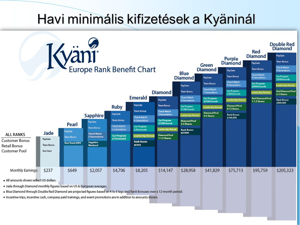 Havi minimális kifizetések a Kyäninál