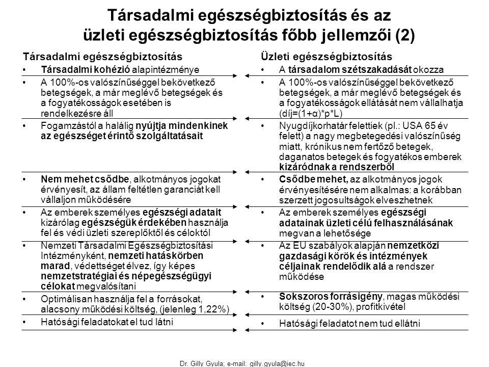Dr. Gilly Gyula; e-mail: gilly.gyula@iec.hu Társadalmi egészségbiztosítás és az üzleti egészségbiztosítás főbb jellemzői (2) Társadalmi egészségbiztos