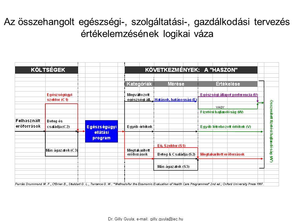 Dr. Gilly Gyula; e-mail: gilly.gyula@iec.hu Az összehangolt egészségi-, szolgáltatási-, gazdálkodási tervezés értékelemzésének logikai váza