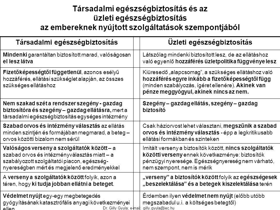 Dr. Gilly Gyula; e-mail: gilly.gyula@iec.hu Társadalmi egészségbiztosítás és az üzleti egészségbiztosítás az embereknek nyújtott szolgáltatások szempo