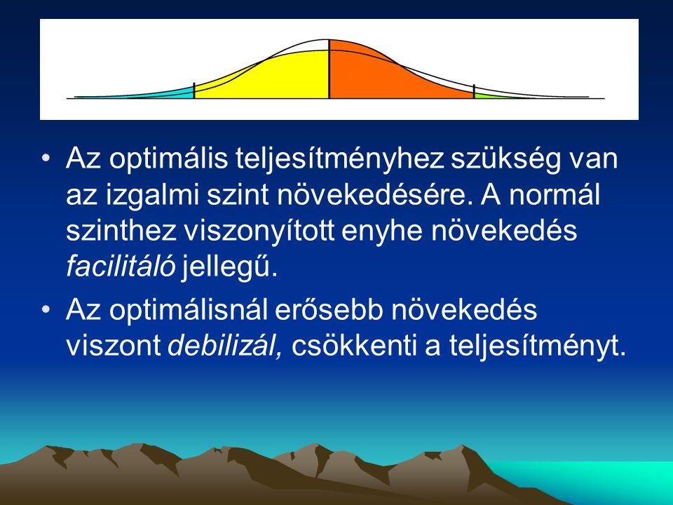 Az optimális teljesítményhez szükség van az izgalmi szint növekedésére. A normál szinthez viszonyított enyhe növekedés facilitáló jellegű. Az optimáli