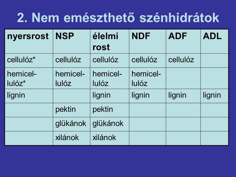2. Nem emészthető szénhidrátok nyersrostNSPélelmi rost NDFADFADL cellulóz*cellulóz hemicel- lulóz* hemicel- lulóz lignin pektin glükánok xilánok