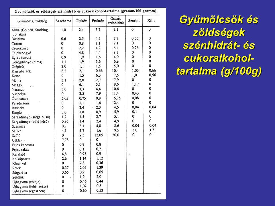 Gyümölcsök és zöldségek szénhidrát- és cukoralkohol- tartalma (g/100g)
