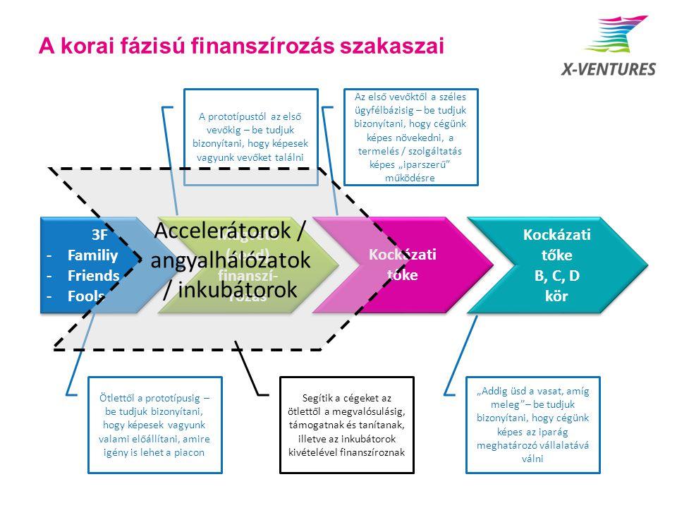 """A korai fázisú finanszírozás szakaszai 3F -Familiy -Friends -Fools 3F -Familiy -Friends -Fools Ötlettől a prototípusig – be tudjuk bizonyítani, hogy képesek vagyunk valami előállítani, amire igény is lehet a piacon Magvető (seed) finanszí- rozás A prototípustól az első vevőkig – be tudjuk bizonyítani, hogy képesek vagyunk vevőket találni Kockázati tőke Az első vevőktől a széles ügyfélbázisig – be tudjuk bizonyítani, hogy cégünk képes növekedni, a termelés / szolgáltatás képes """"iparszerű működésre Kockázati tőke B, C, D kör Kockázati tőke B, C, D kör """"Addig üsd a vasat, amíg meleg – be tudjuk bizonyítani, hogy cégünk képes az iparág meghatározó vállalatává válni Accelerátorok / angyalhálózatok / inkubátorok Segítik a cégeket az ötlettől a megvalósulásig, támogatnak és tanítanak, illetve az inkubátorok kivételével finanszíroznak"""