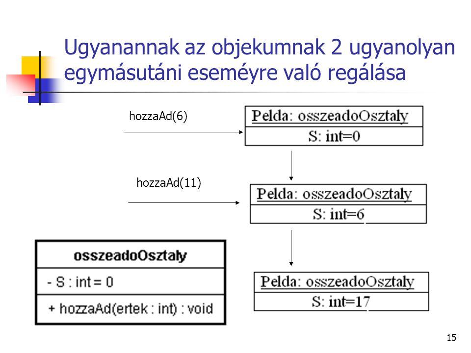 15 Ugyanannak az objekumnak 2 ugyanolyan egymásutáni eseméyre való regálása hozzaAd(6) hozzaAd(11)