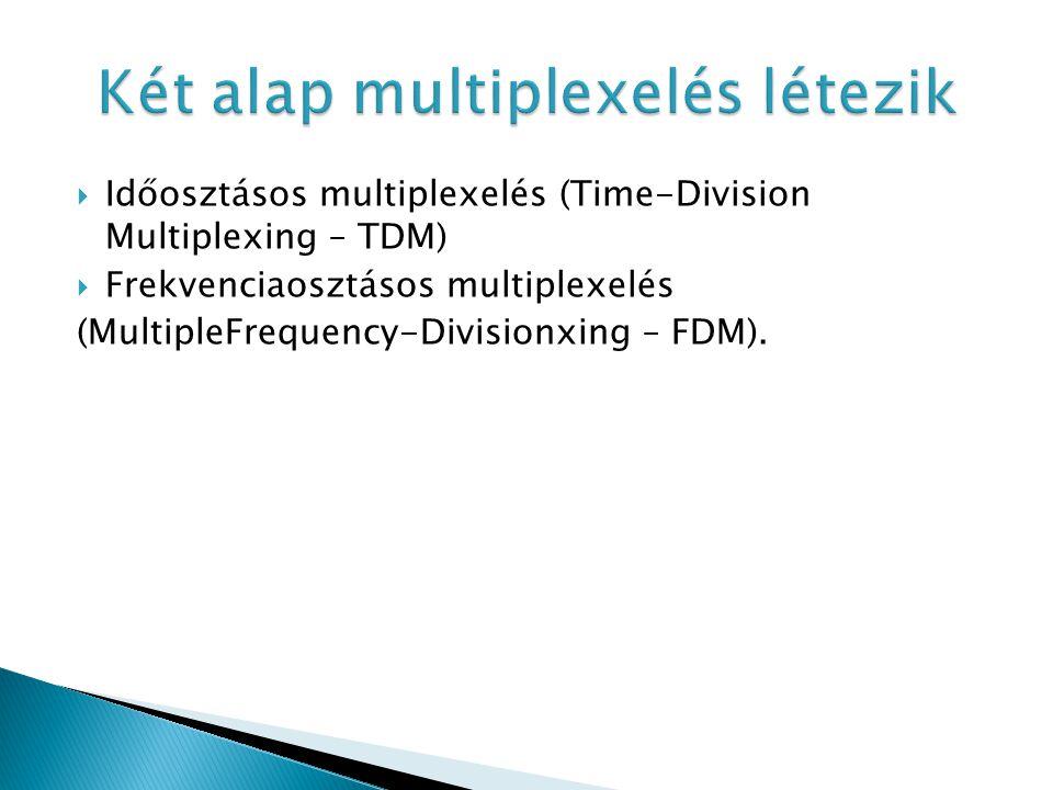  Időosztásos multiplexelés (Time-Division Multiplexing – TDM)  Frekvenciaosztásos multiplexelés (MultipleFrequency-Divisionxing – FDM).