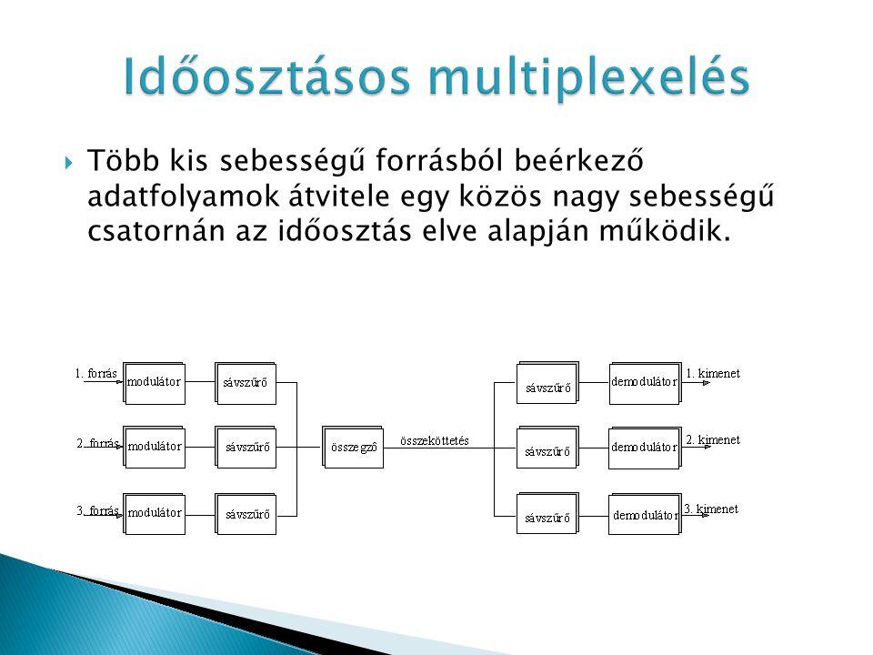  Több kis sebességű forrásból beérkező adatfolyamok átvitele egy közös nagy sebességű csatornán az időosztás elve alapján működik.