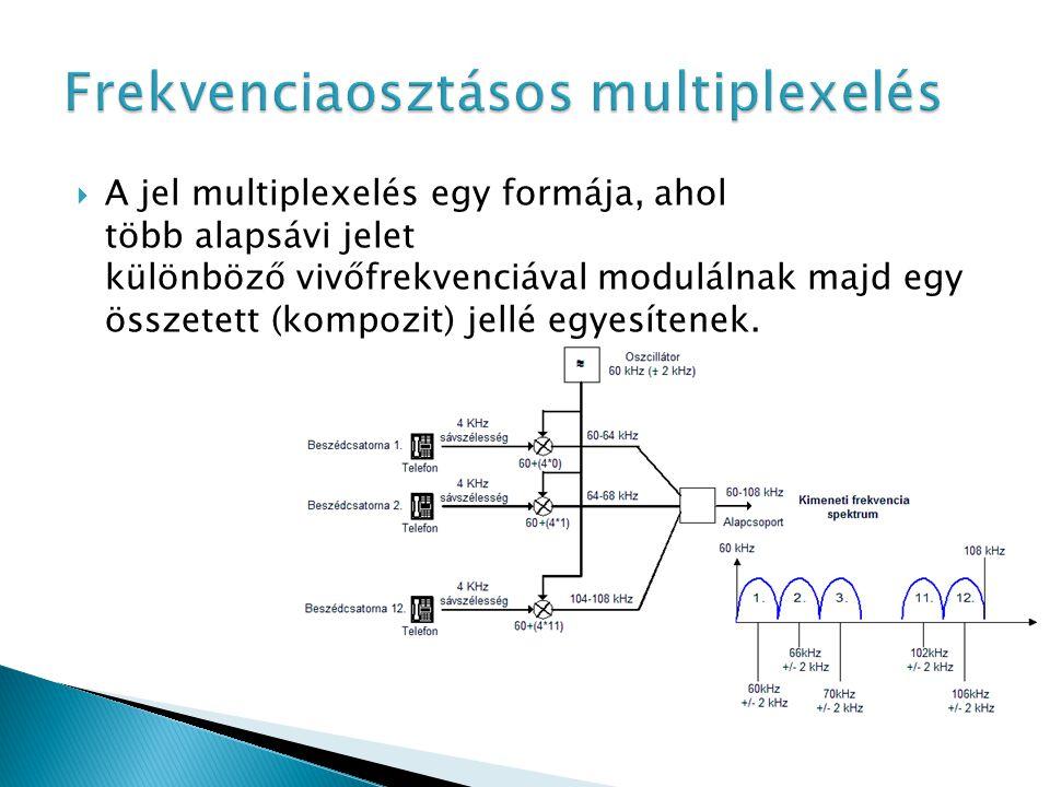  Adatcsoport továbbításának befejeződését a periféria megszakításkéréssel jelzi a csatornának.