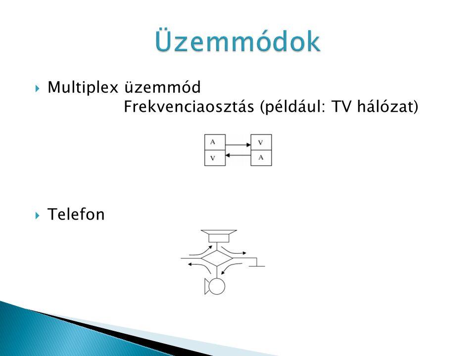  Multiplex üzemmód Frekvenciaosztás (például: TV hálózat)  Telefon