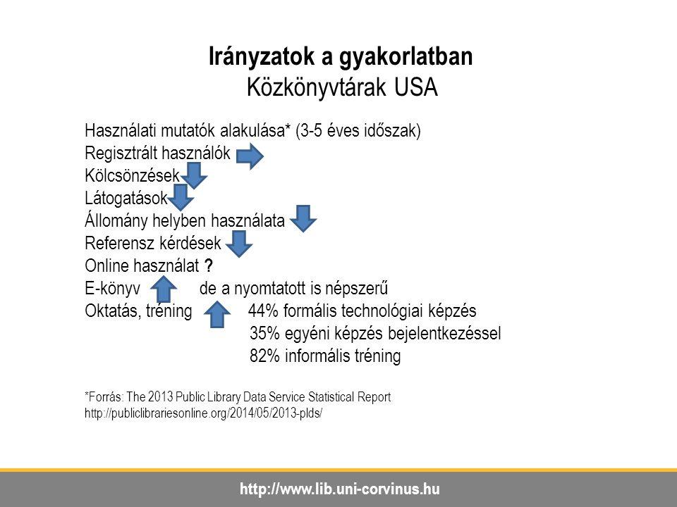 http://www.lib.uni-corvinus.hu Irányzatok a gyakorlatban Közkönyvtárak USA Használati mutatók alakulása* (3-5 éves időszak) Regisztrált használók Kölcsönzések Látogatások Állomány helyben használata Referensz kérdések Online használat .