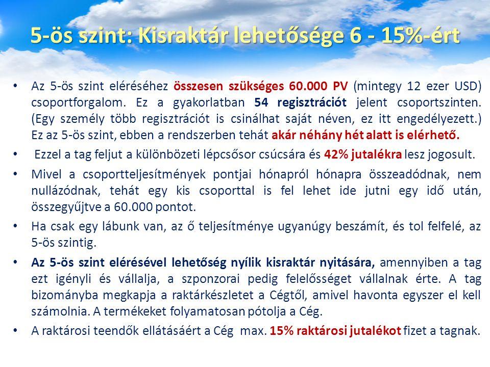 5-ös szint: Kisraktár lehetősége 6 - 15%-ért Az 5-ös szint eléréséhez összesen szükséges 60.000 PV (mintegy 12 ezer USD) csoportforgalom. Ez a gyakorl