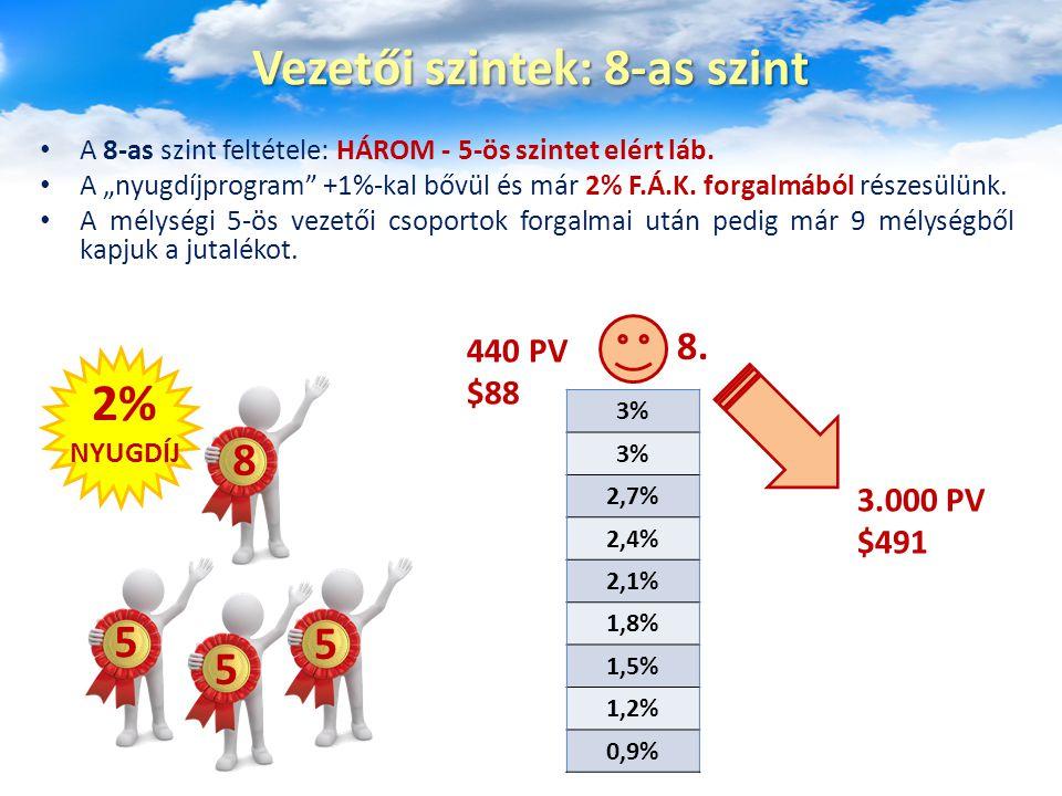 """A 8-as szint feltétele: HÁROM - 5-ös szintet elért láb. A """"nyugdíjprogram"""" +1%-kal bővül és már 2% F.Á.K. forgalmából részesülünk. A mélységi 5-ös vez"""