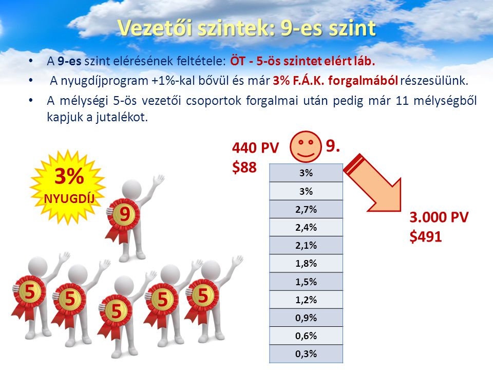 Vezetői szintek: 10-es szint, a csúcs A legmagasabb, 10-es szint elérésének feltétele: HAT - 5-ös szintet elért láb.