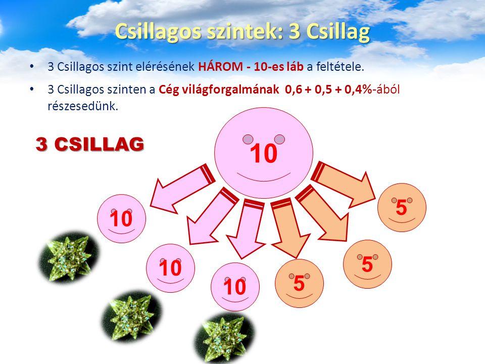 4 Csillagos szint elérésének NÉGY - 10-es láb a feltétele.
