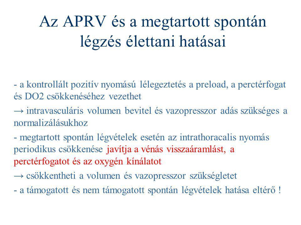 Az APRV és a megtartott spontán légzés élettani hatásai - a kontrollált pozitív nyomású lélegeztetés a preload, a perctérfogat és DO2 csökkenéséhez ve
