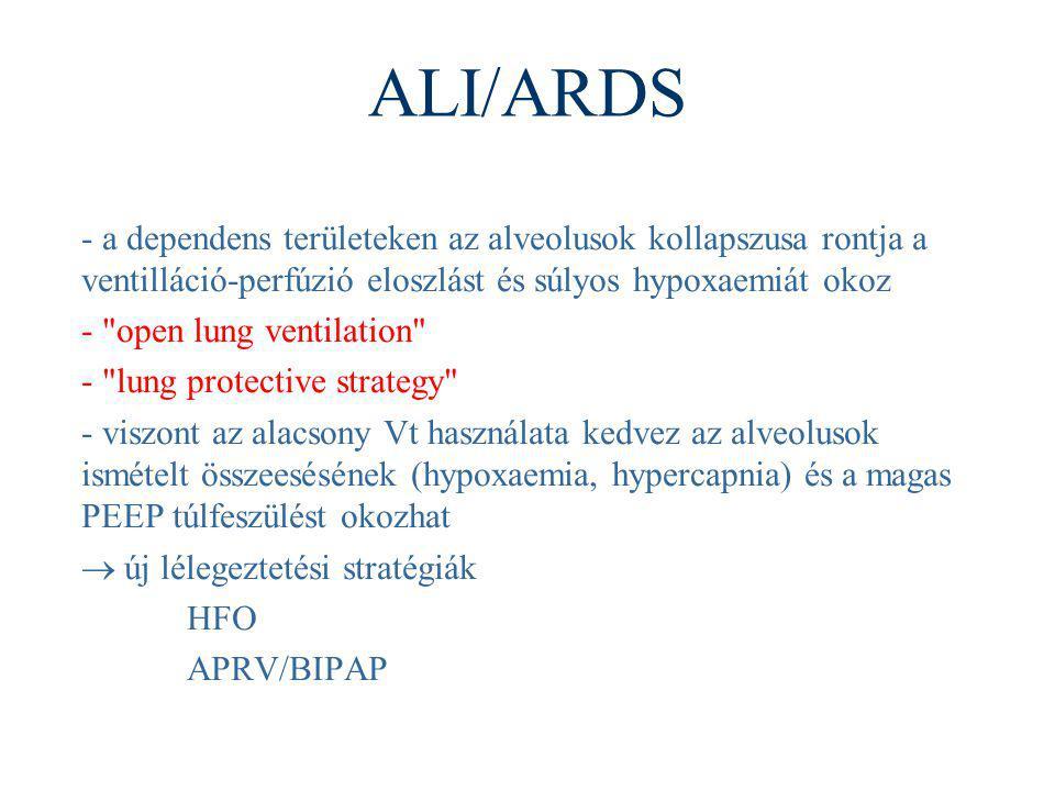 ALI/ARDS - a dependens területeken az alveolusok kollapszusa rontja a ventilláció-perfúzió eloszlást és súlyos hypoxaemiát okoz -