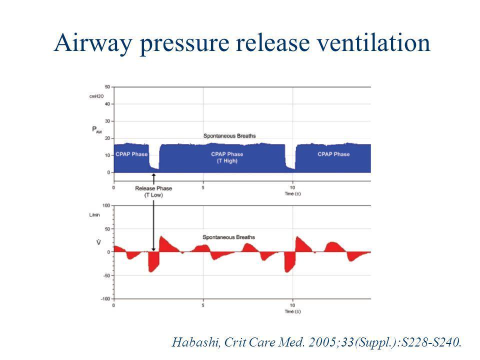 Airway pressure release ventilation Habashi, Crit Care Med. 2005;33(Suppl.):S228-S240.
