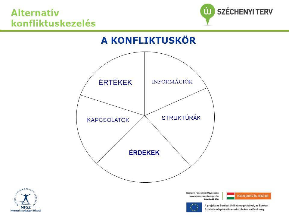 A konfliktusok két alapvető megközelítésmódja: Jelenségszintű megközelítés Lehetőségszintű megközelítés. Alternatív konfliktuskezelés