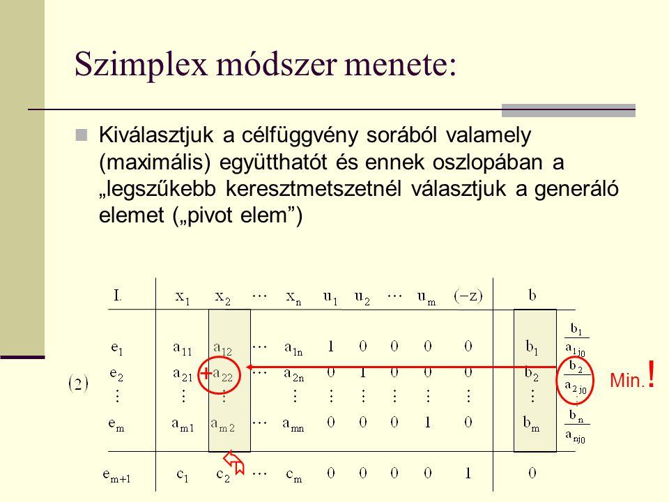 """Szimplex módszer menete: Kiválasztjuk a célfüggvény sorából valamely (maximális) együtthatót és ennek oszlopában a """"legszűkebb keresztmetszetnél válas"""