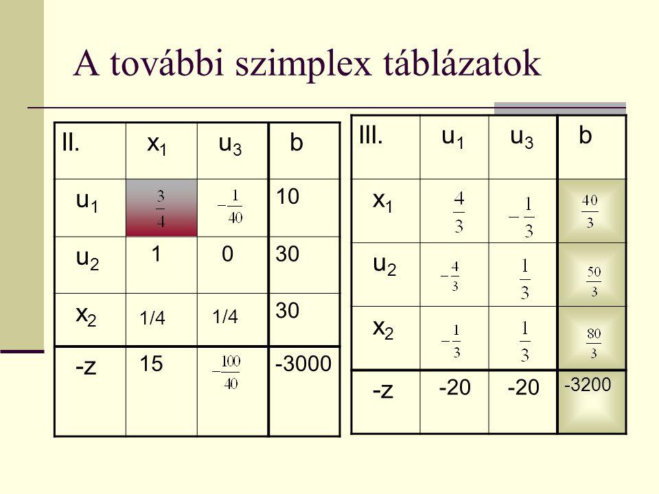 II. x 1 u 3 b u 1 10 u 2 1 030 x 2 30 -z 15-3000 A további szimplex táblázatok III. u 1 u 3 b x 1 u 2 x 2 -z -20 -3200 1/4