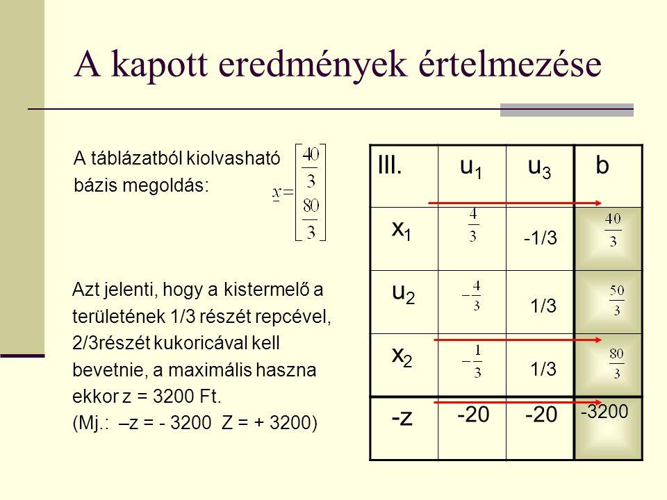 III. u 1 u 3 b x 1 u 2 x 2 -z -20 -3200 A kapott eredmények értelmezése A táblázatból kiolvasható bázis megoldás: Azt jelenti, hogy a kistermelő a ter
