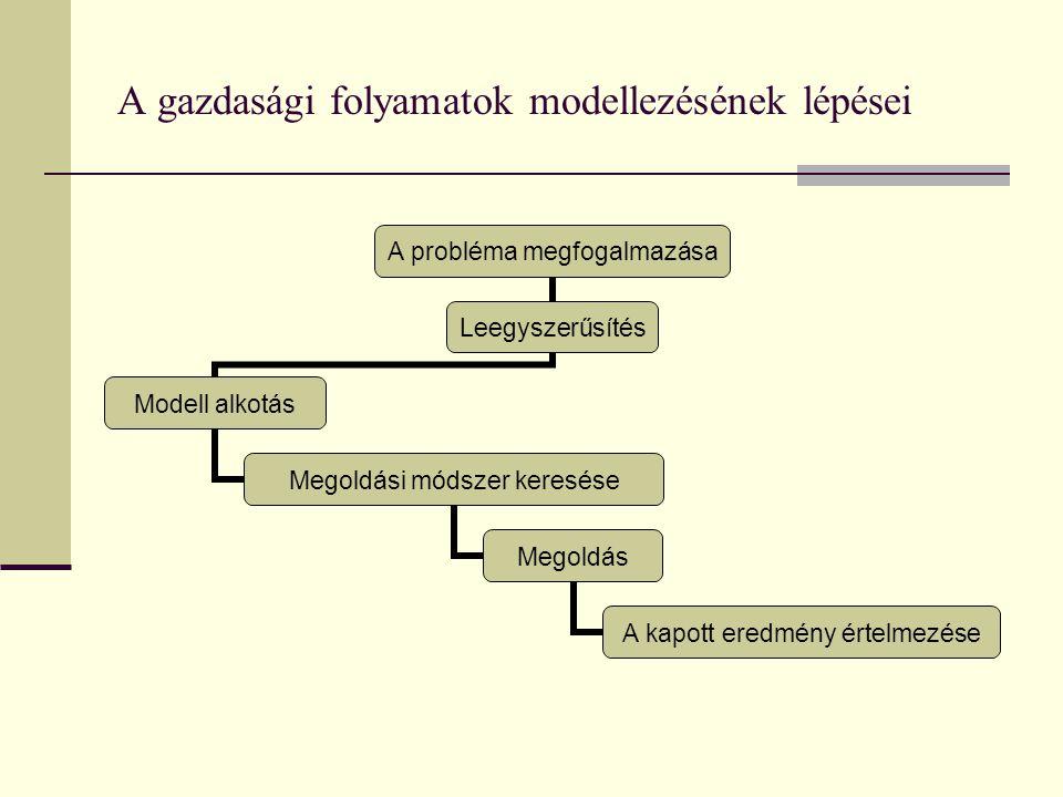 A gazdasági folyamatok modellezésének lépései A probléma megfogalmazása Leegyszerűsítés Modell alkotás Megoldási módszer keresése Megoldás A kapott er
