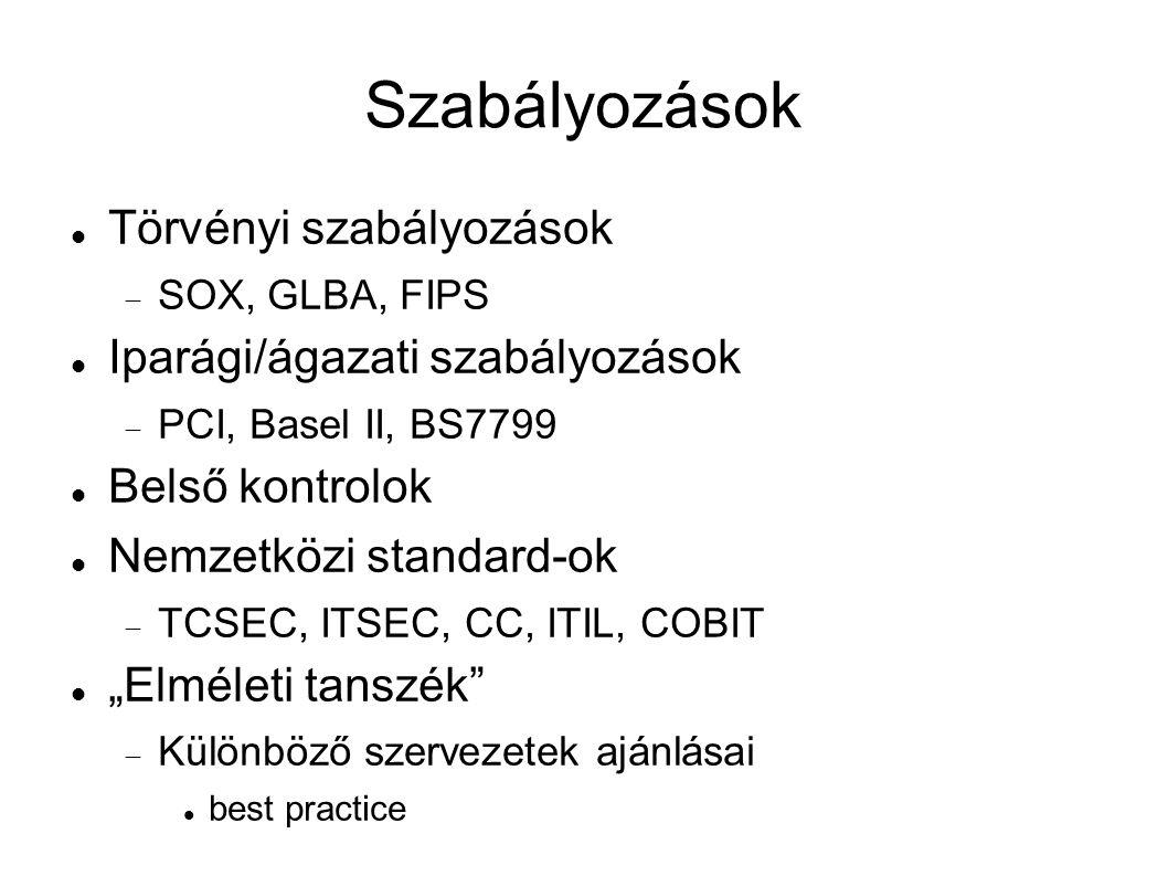 """Szabályozások Törvényi szabályozások  SOX, GLBA, FIPS Iparági/ágazati szabályozások  PCI, Basel II, BS7799 Belső kontrolok Nemzetközi standard-ok  TCSEC, ITSEC, CC, ITIL, COBIT """"Elméleti tanszék  Különböző szervezetek ajánlásai best practice"""