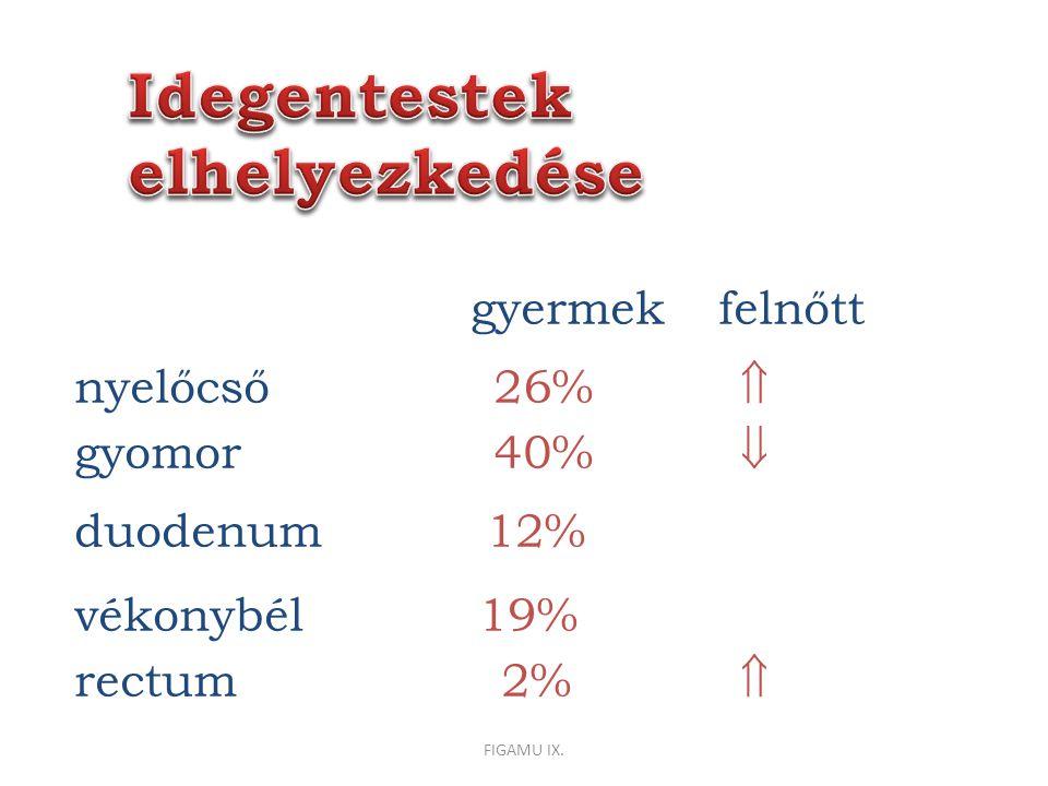 gyermek felnőtt nyelőcső 26%  gyomor 40%  duodenum 12% vékonybél 19% rectum 2%  FIGAMU IX.