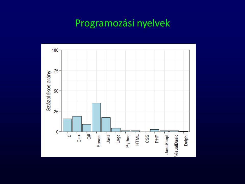 Programozási nyelvek
