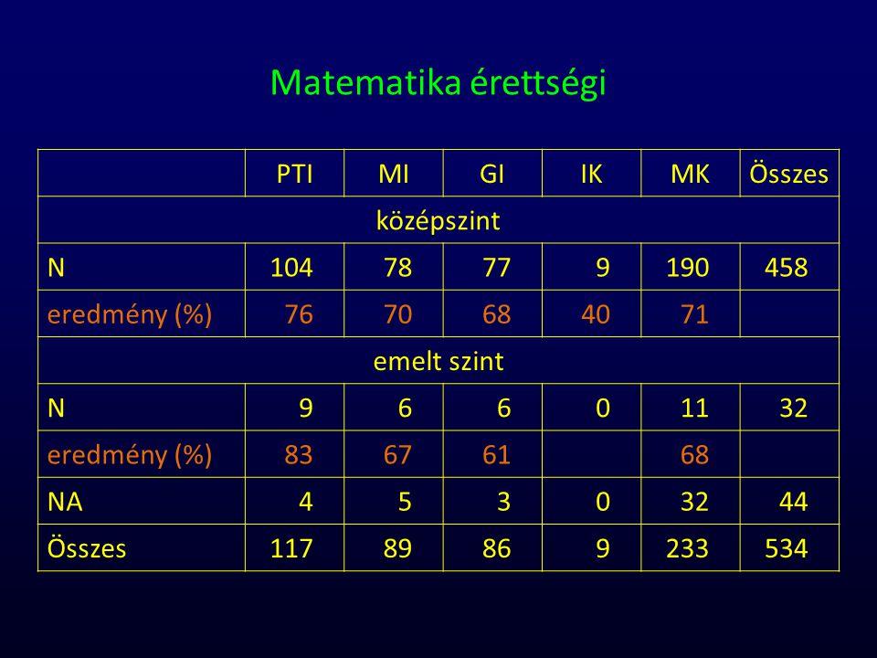 Matematika érettségi PTIMIGIIKMKÖsszes középszint N10478779190458 eredmény (%)7670684071 emelt szint N96601132 eredmény (%)83676168 NA45303244 Összes1