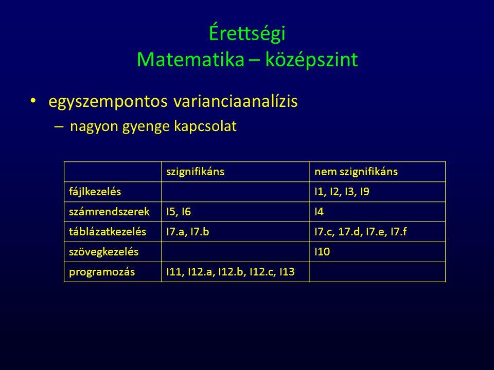 Érettségi Matematika – középszint egyszempontos varianciaanalízis – nagyon gyenge kapcsolat szignifikánsnem szignifikáns fájlkezelésI1, I2, I3, I9 szá