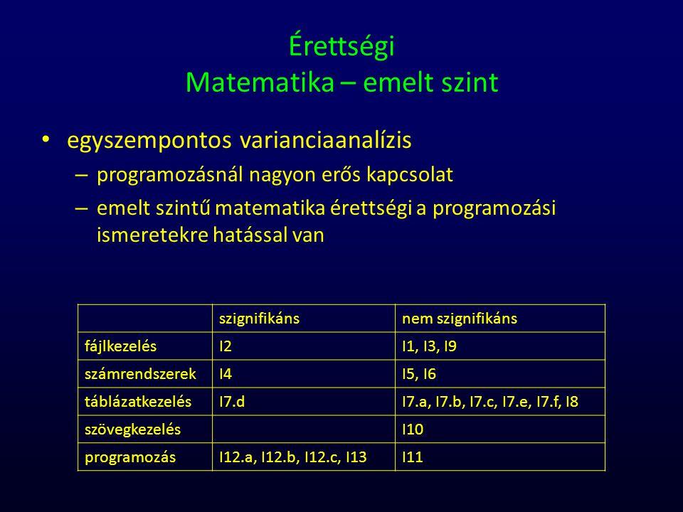 Érettségi Matematika – emelt szint egyszempontos varianciaanalízis – programozásnál nagyon erős kapcsolat – emelt szintű matematika érettségi a progra
