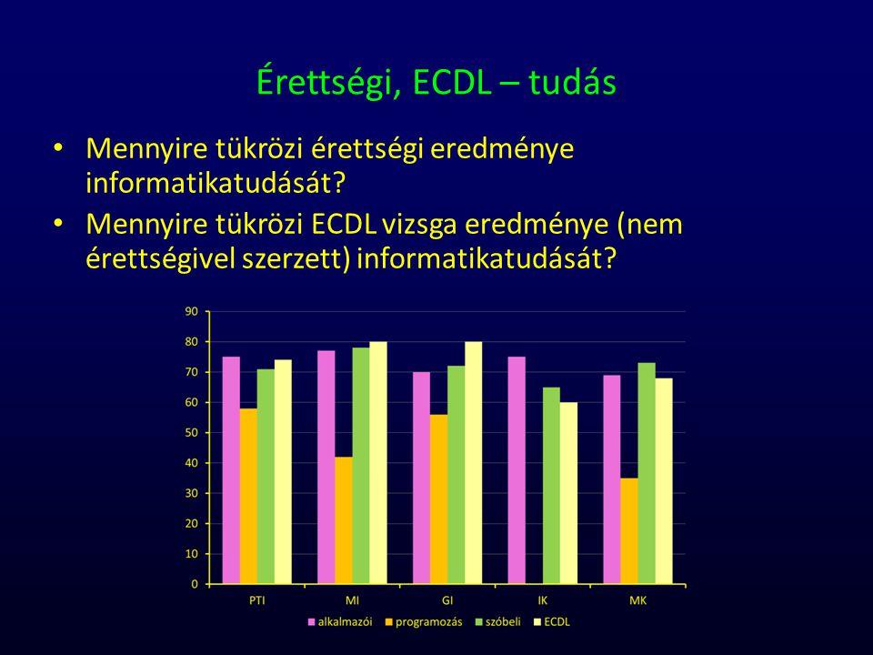 Érettségi, ECDL – tudás Mennyire tükrözi érettségi eredménye informatikatudását? Mennyire tükrözi ECDL vizsga eredménye (nem érettségivel szerzett) in