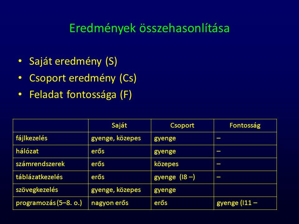 Eredmények összehasonlítása Saját eredmény (S) Csoport eredmény (Cs) Feladat fontossága (F) SajátCsoportFontosság fájlkezelésgyenge, közepesgyenge– há