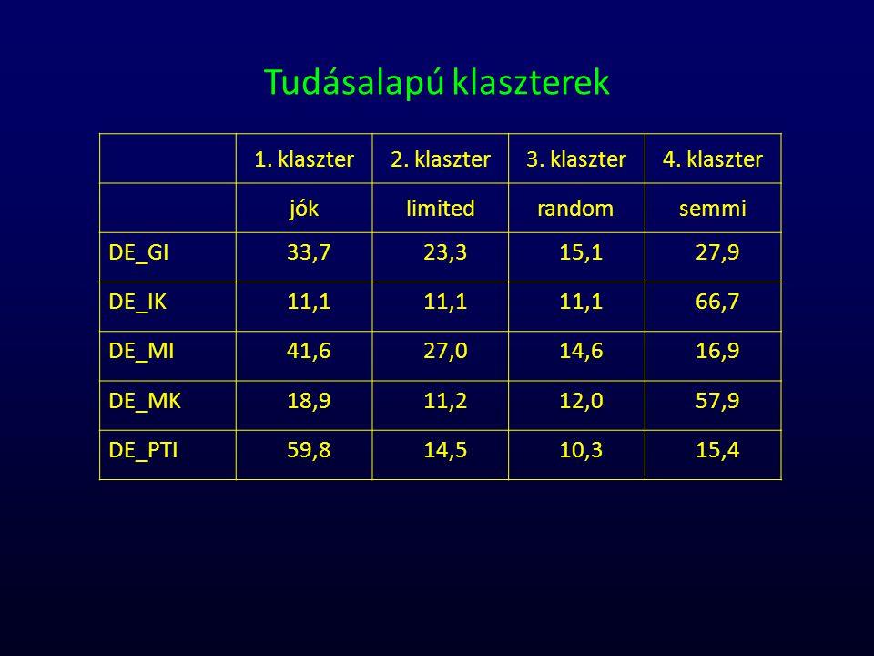 1. klaszter2. klaszter3. klaszter4. klaszter jóklimitedrandomsemmi DE_GI33,723,315,127,9 DE_IK11,1 66,7 DE_MI41,627,014,616,9 DE_MK18,911,212,057,9 DE