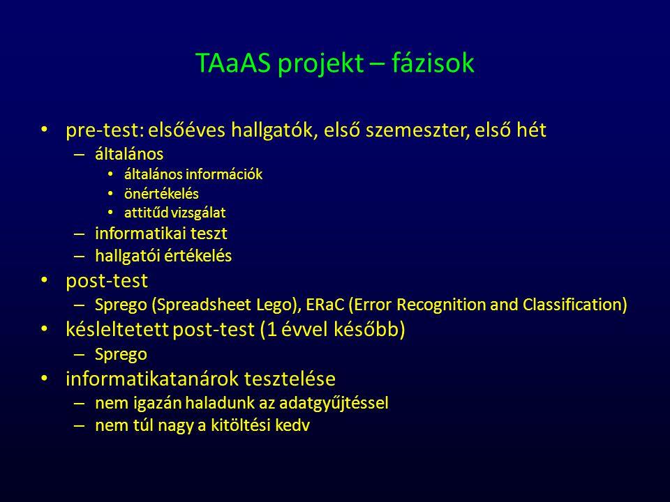 TAaAS projekt – fázisok pre-test: elsőéves hallgatók, első szemeszter, első hét – általános általános információk önértékelés attitűd vizsgálat – info